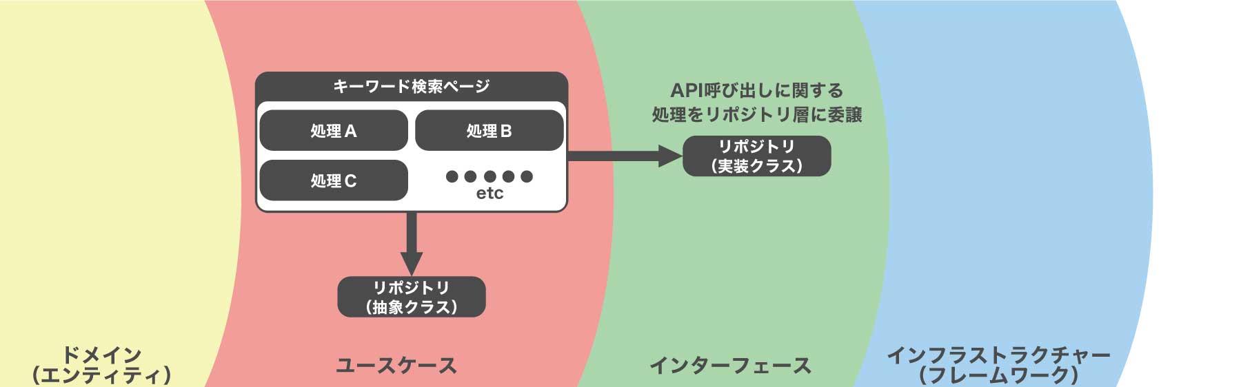 クリーンアーキテクチャ図版3