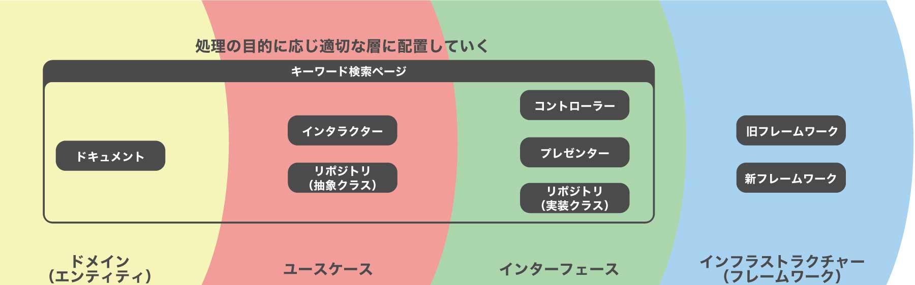 クリーンアーキテクチャ図版4