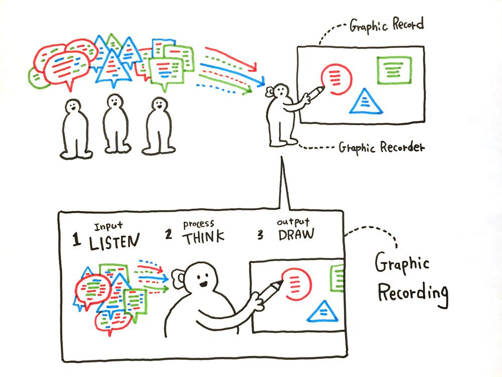 グラフィックレコーディングの例