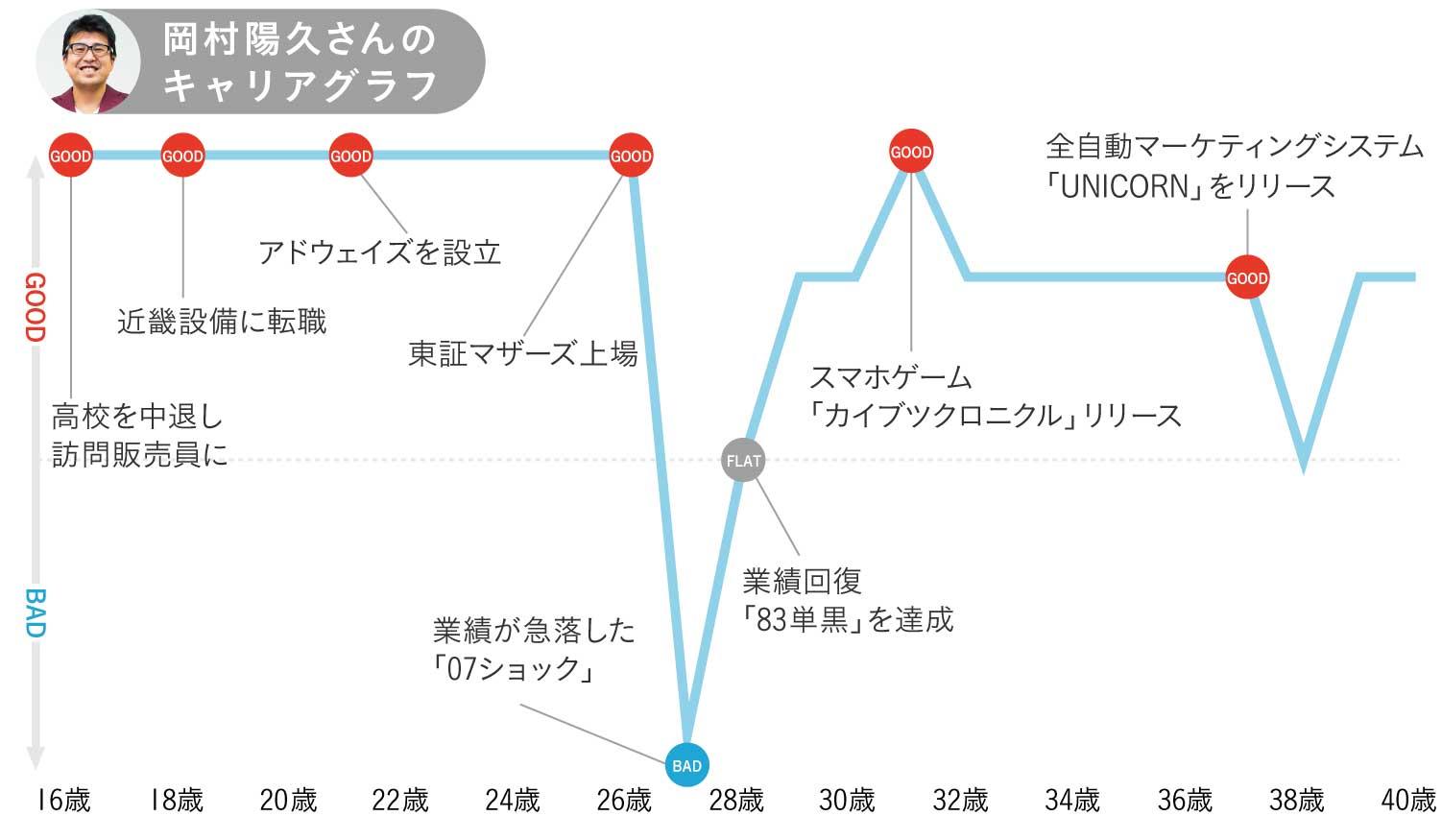 アドウェイズ岡村陽久さんのキャリアグラフ1