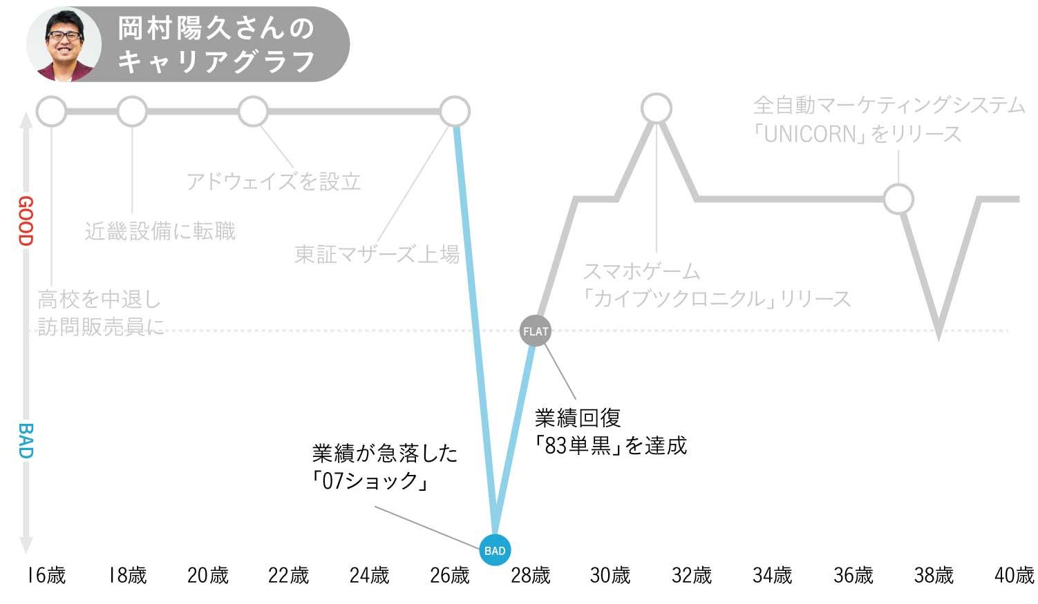 アドウェイズ岡村陽久さんのキャリアグラフ3