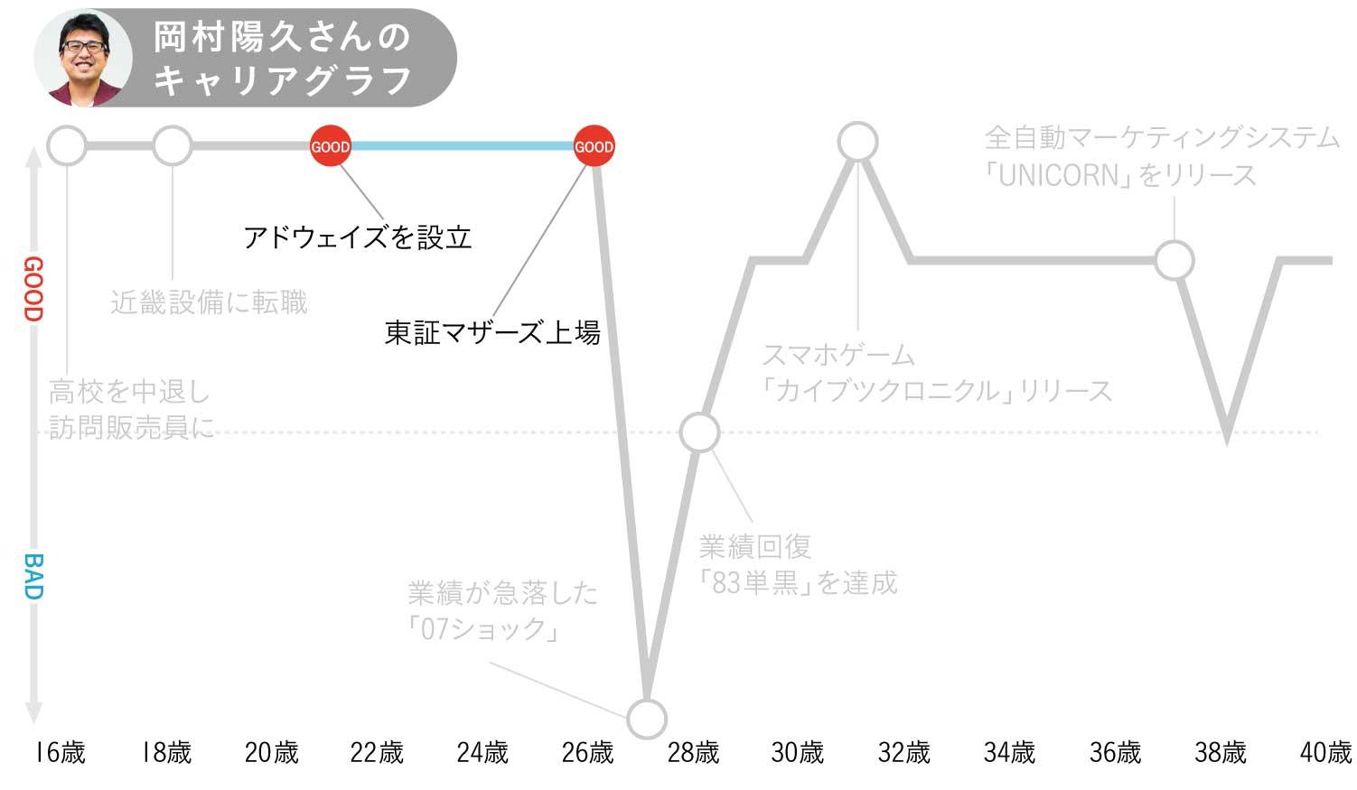 アドウェイズ岡村陽久さんのキャリアグラフ2