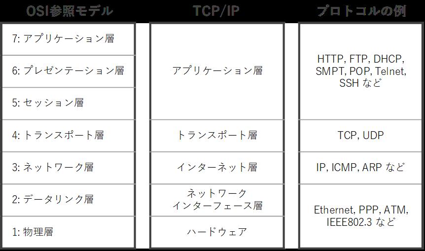 TCP/IP参考図版001