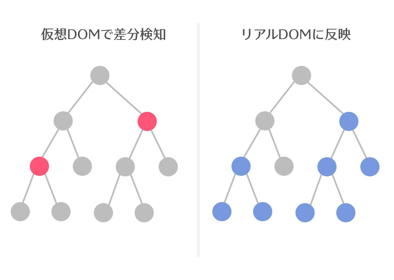 仮想DOMで差分検知をしてリアルDOMに反映する