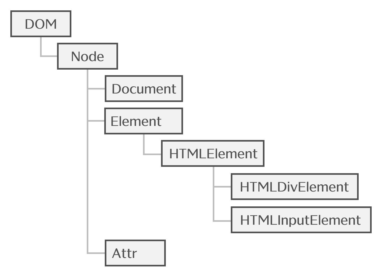 DOM、Node、Elementの継承関係