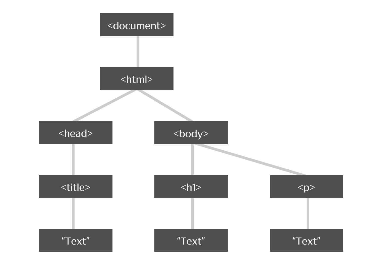 WebブラウザはDOMをツリー状にして管理している