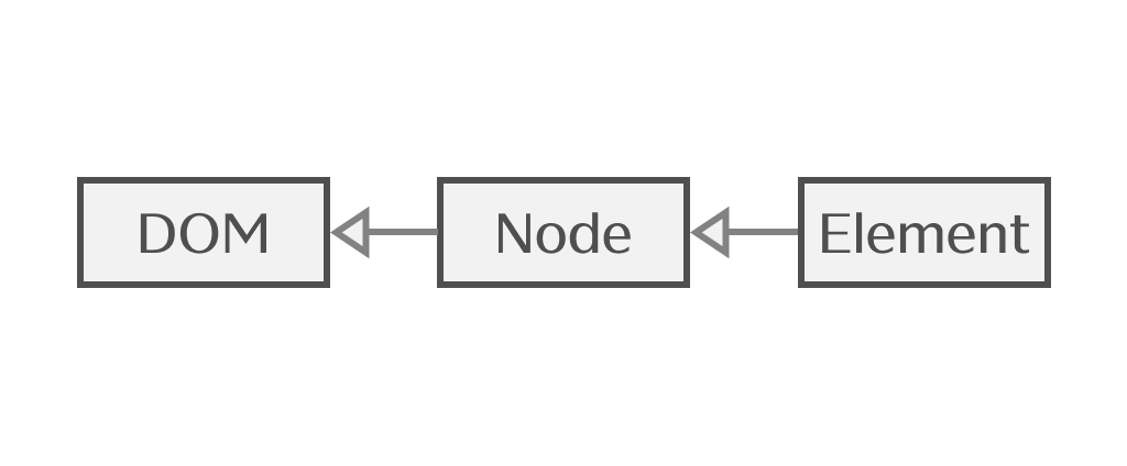 DOM、Node、Elementの関係を表したクラス図