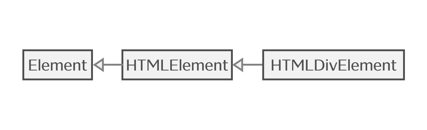 Elementの関係を表したクラス図