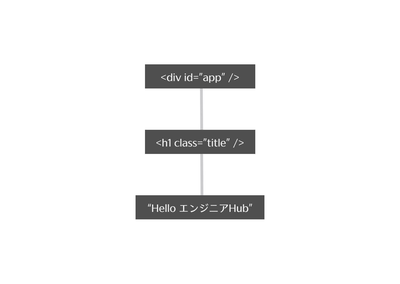 仮想DOMツリーの図解