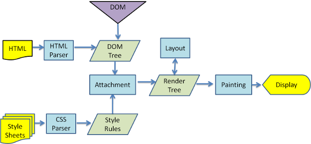 引用:ブラウザのしくみ - Webkitのメインフロー | HTML5 Rocks