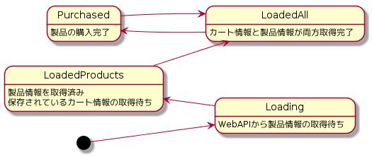 Elmの実践_状態遷移図