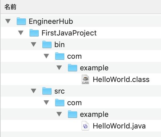 FirstJavaProjectの実際の構成