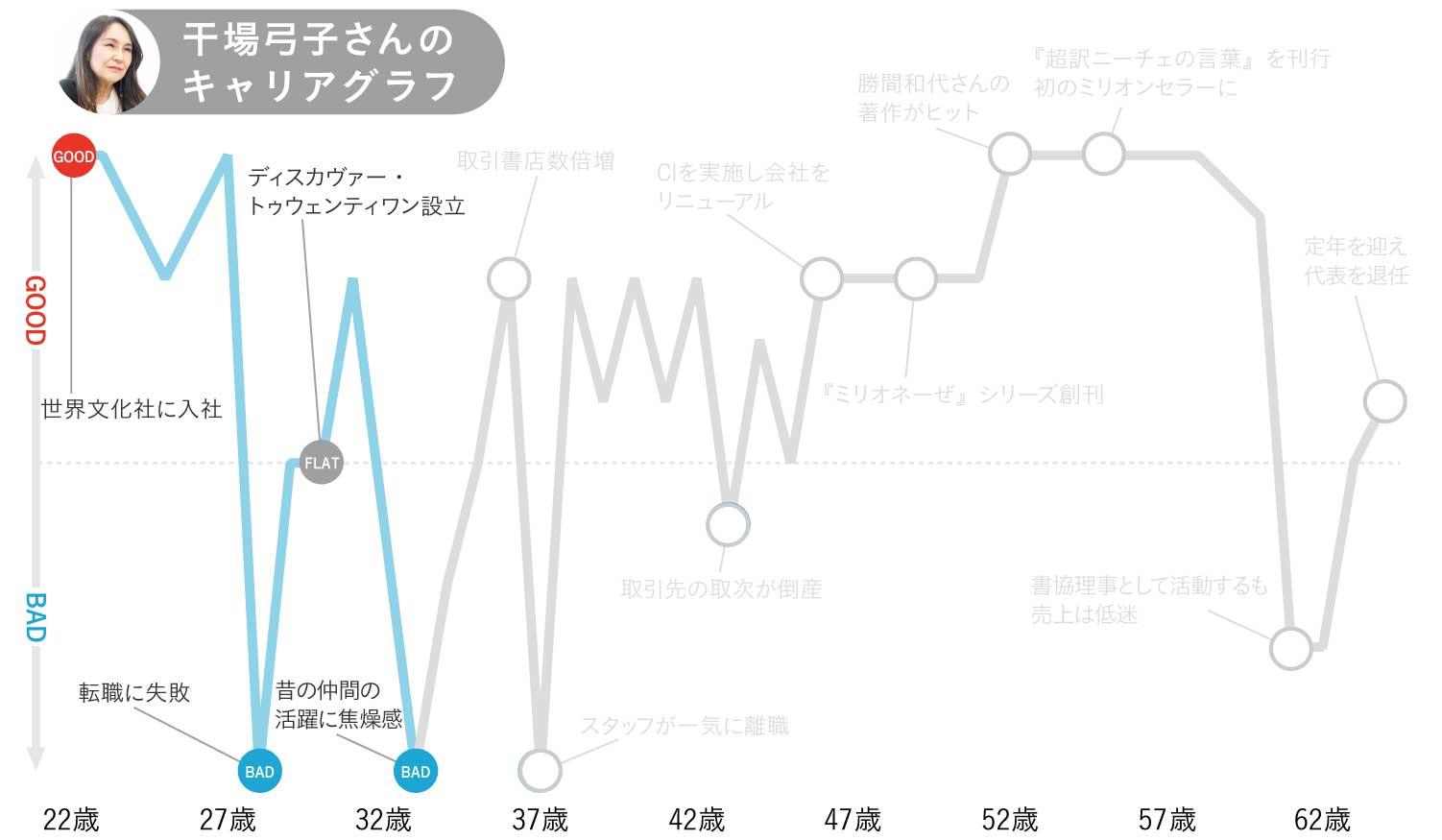 干場弓子さんのキャリアグラフ2