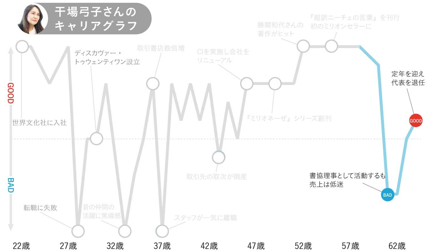 干場弓子さんキャリアグラフ5