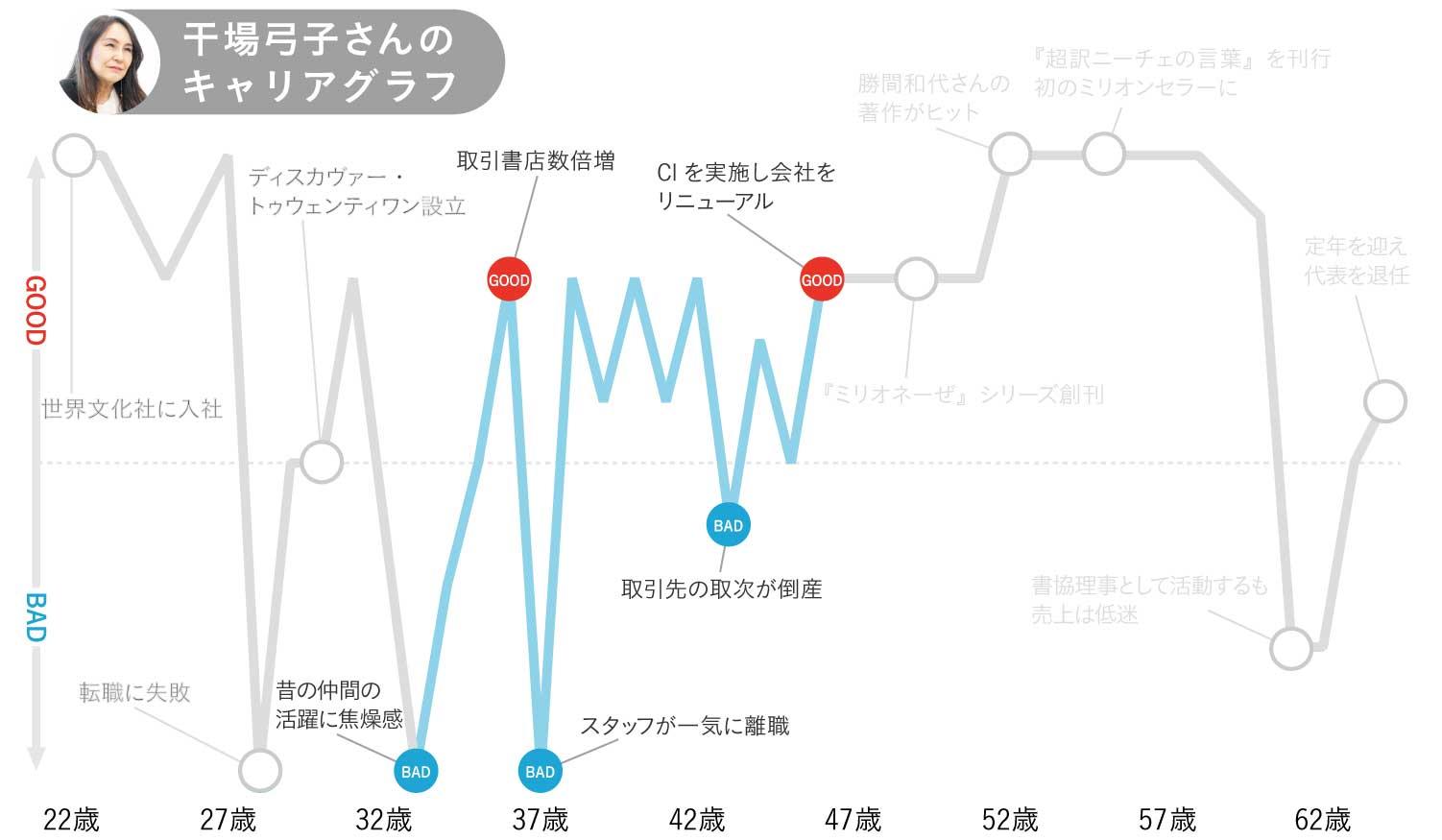 干場弓子さんのキャリアグラフ3