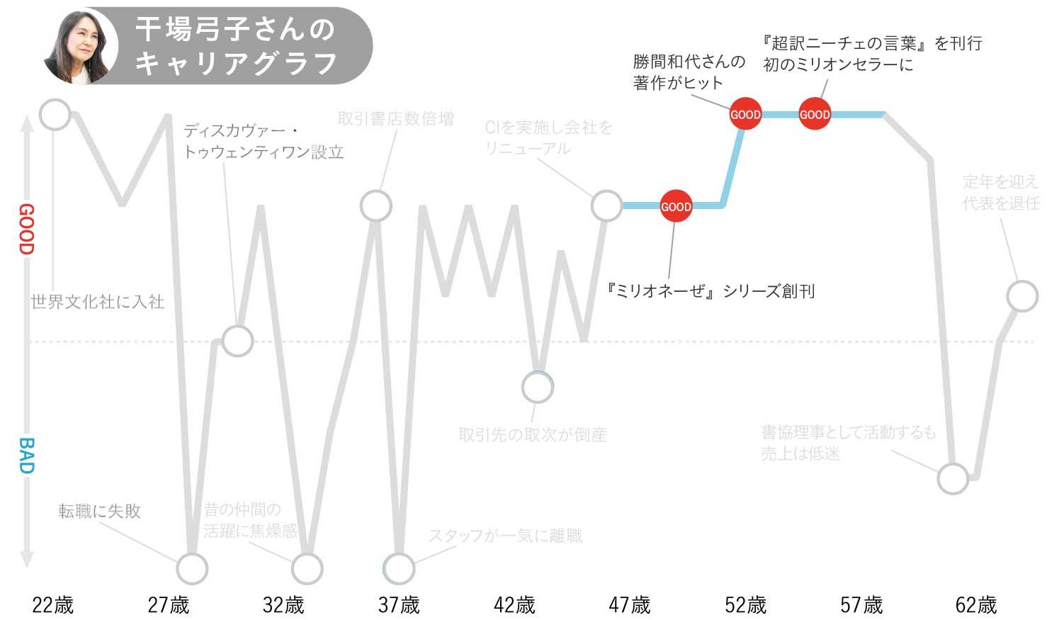 干場弓子さんキャリアグラフ4