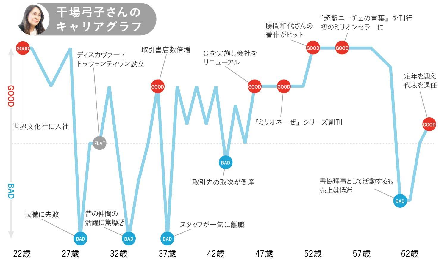 干場弓子さんのキャリアグラフ1