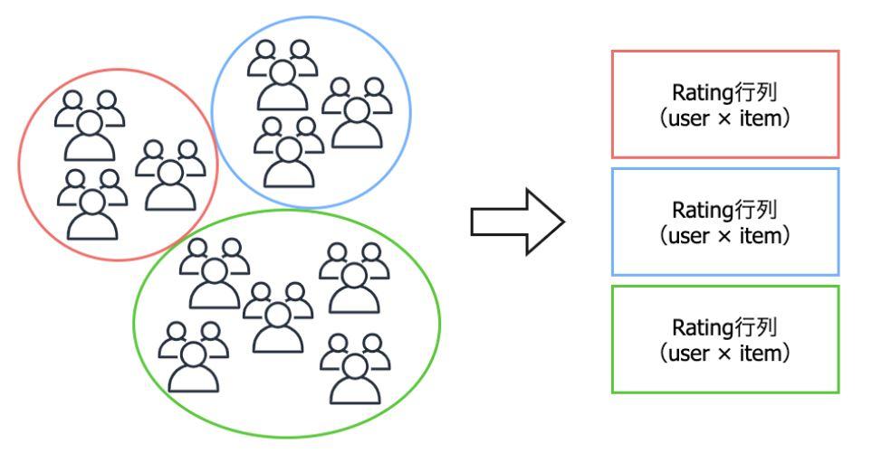 クラスタ×ユーザー単位の推薦記事計算例