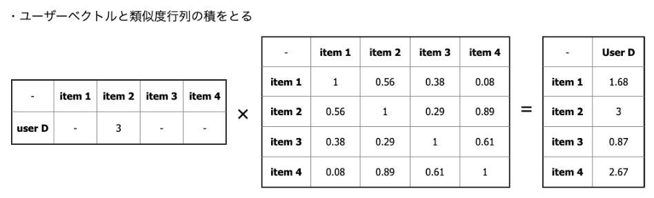 user Dに対する推薦記事計算例
