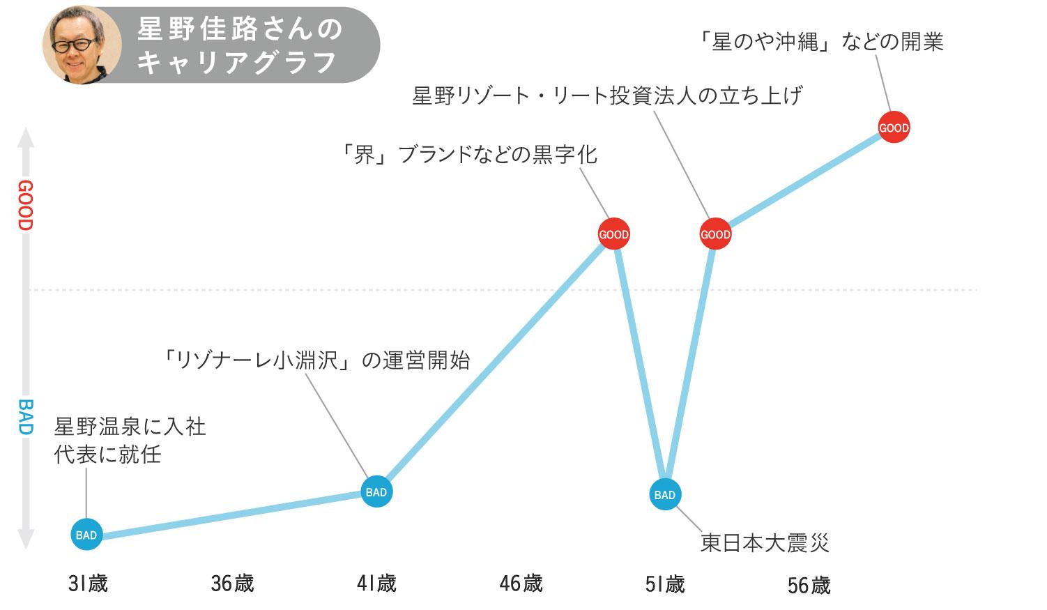 星野佳路さんのキャリアグラフ0