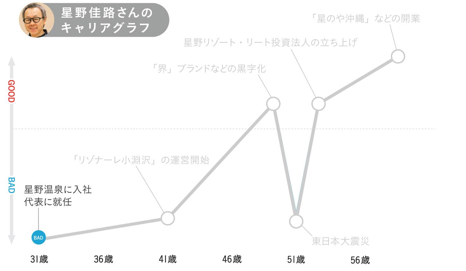 星野佳路さんのキャリアグラフ1
