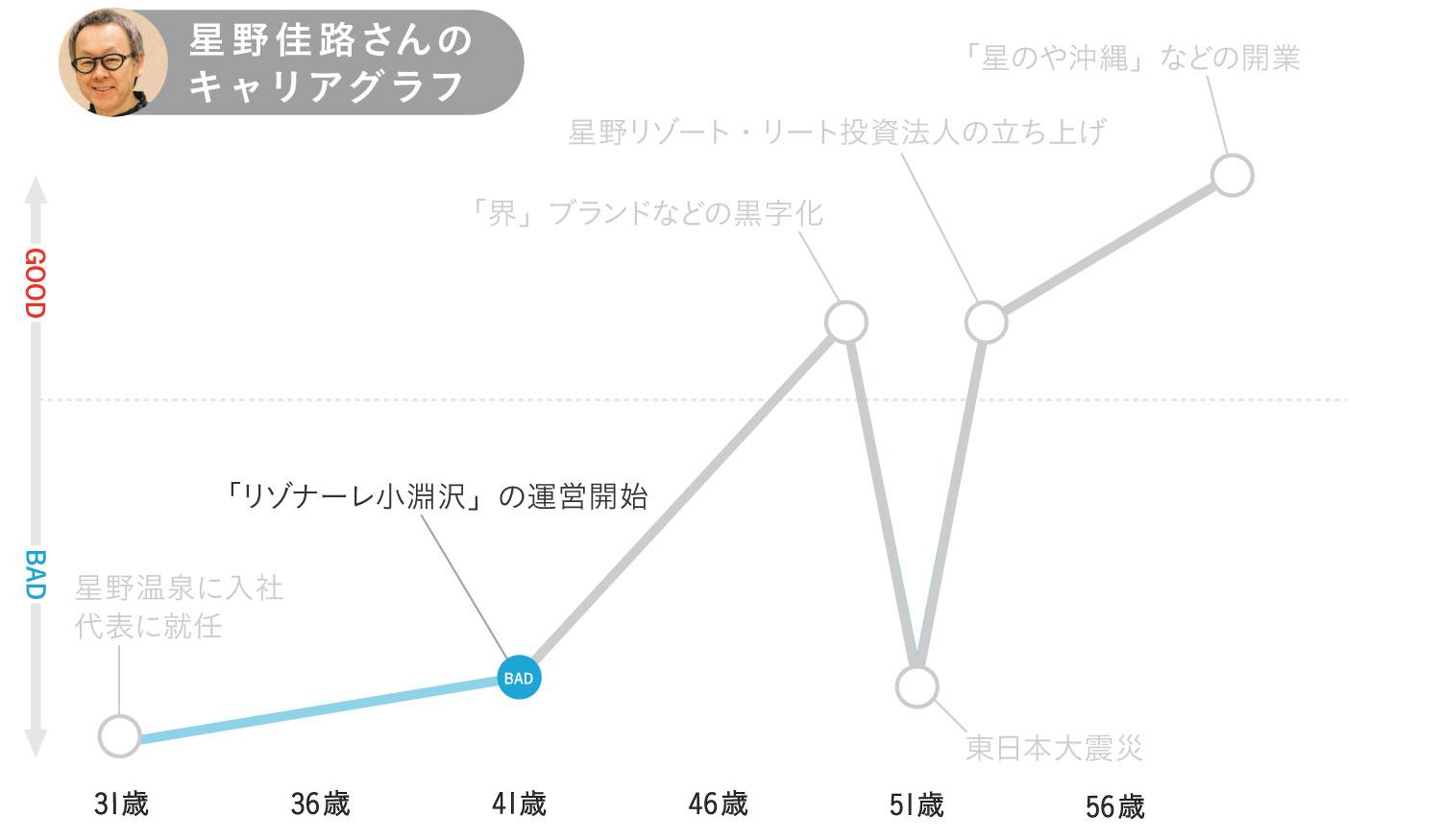 星野佳路さんのキャリアグラフ2