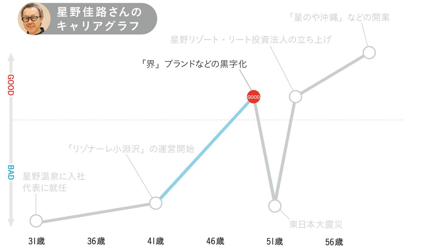 星野佳路さんのキャリアグラフ3