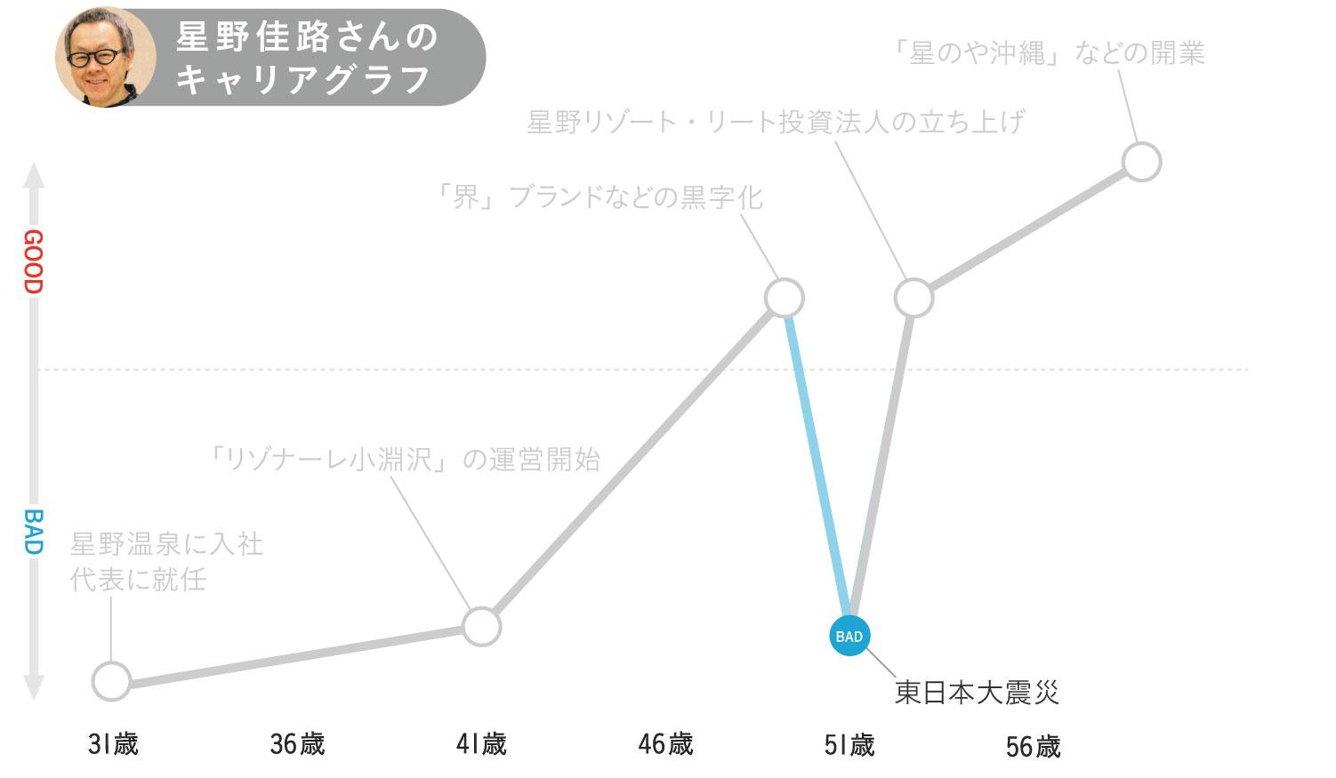 星野佳路さんのキャリアグラフ4