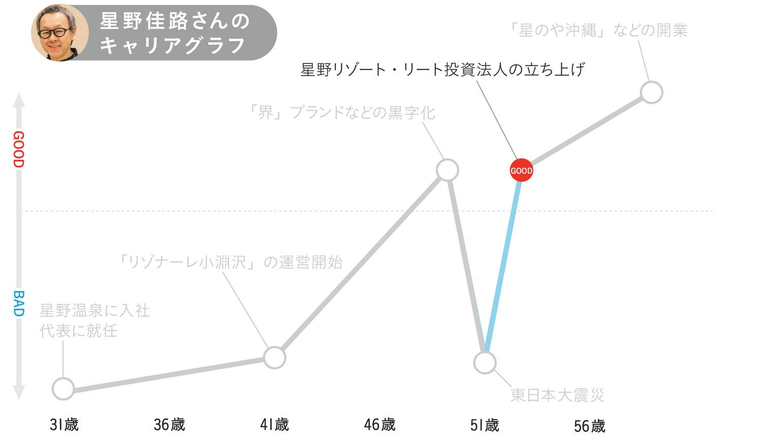星野佳路さんのキャリアグラフ5