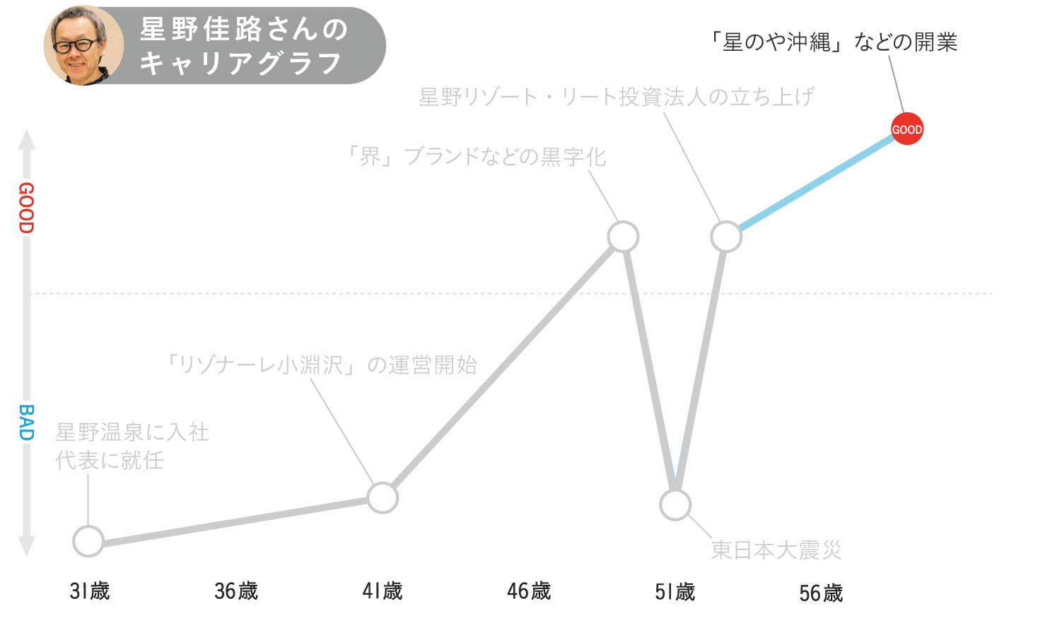 星野佳路さんのキャリアグラフ6
