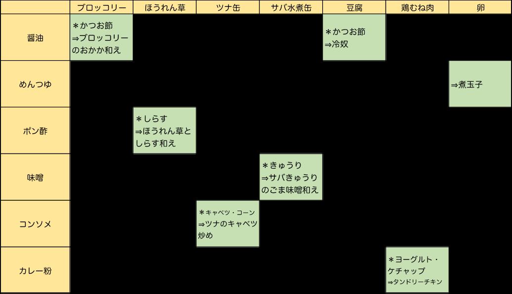 筋トレ飯組み合わせ表