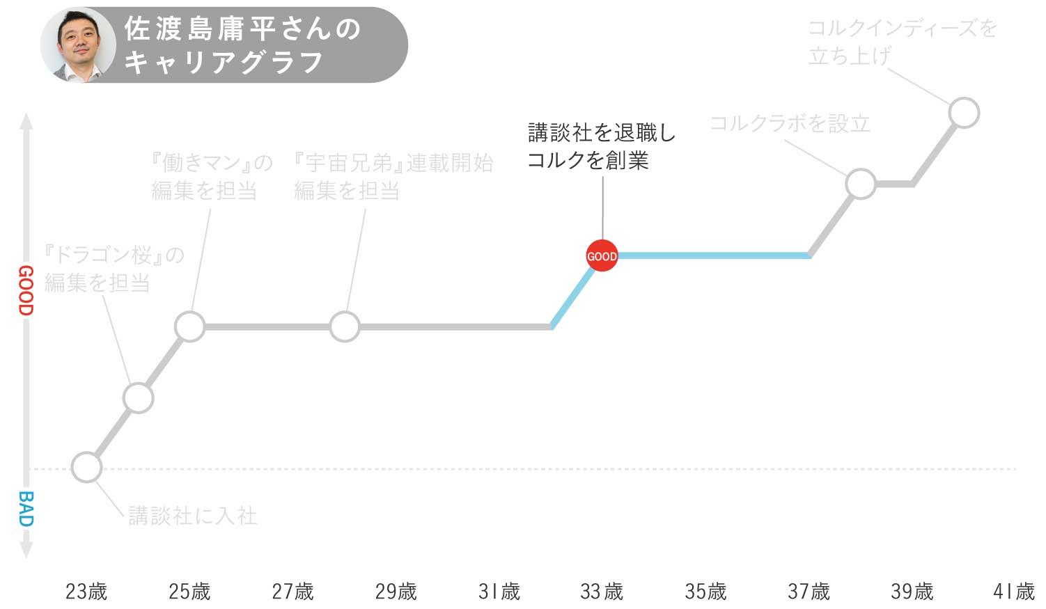 佐渡島庸平さんキャリグラフ3