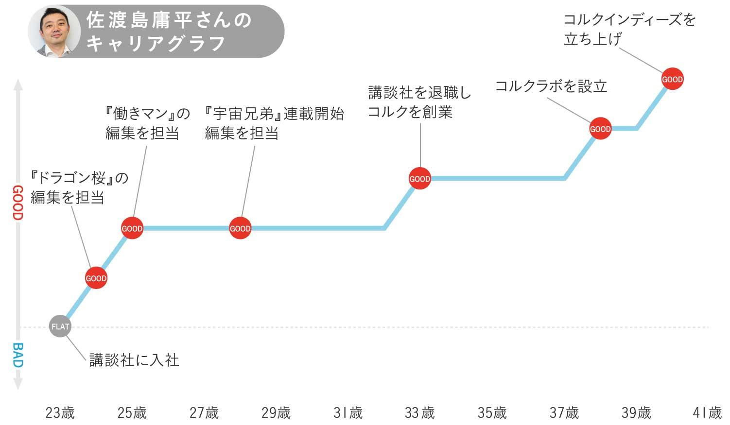 佐渡島庸平さんのキャリアグラフ1