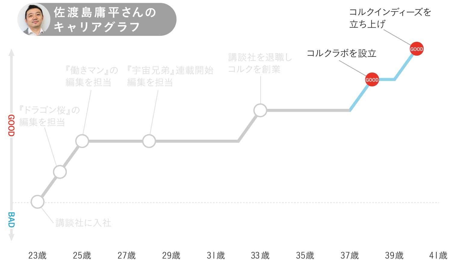 佐渡島庸平さんのキャリアグラフ4