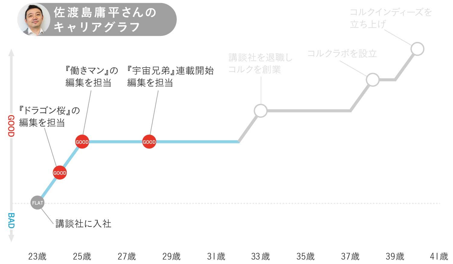 佐渡島庸平さんキャリグラフ2