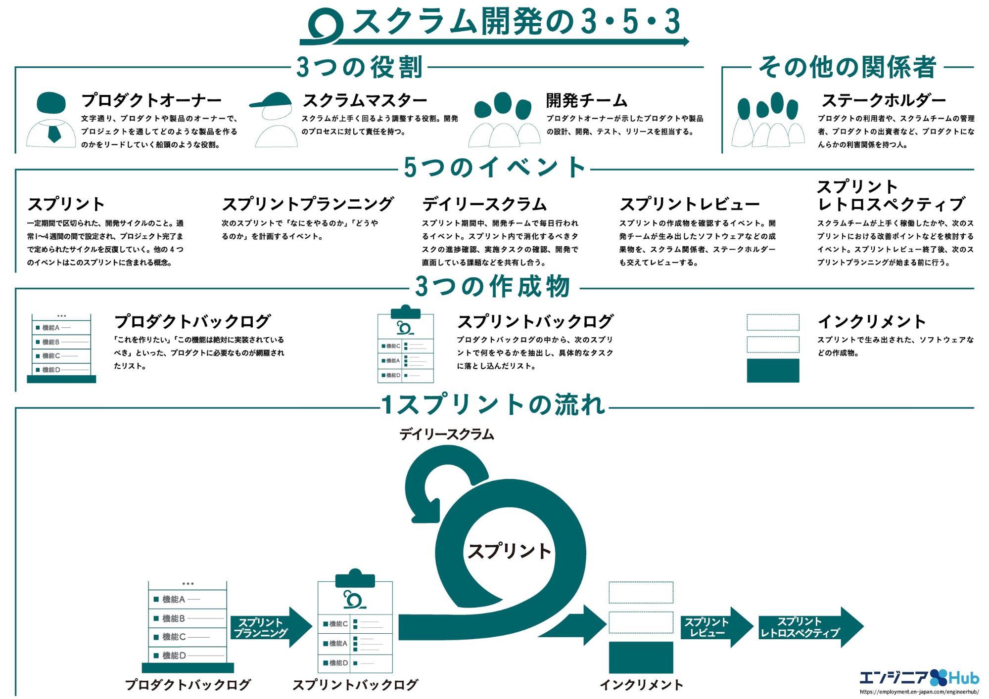 スクラムにおける3つの役割、5つのイベント、3つの作成物まとめと、スプリントの流れ資料
