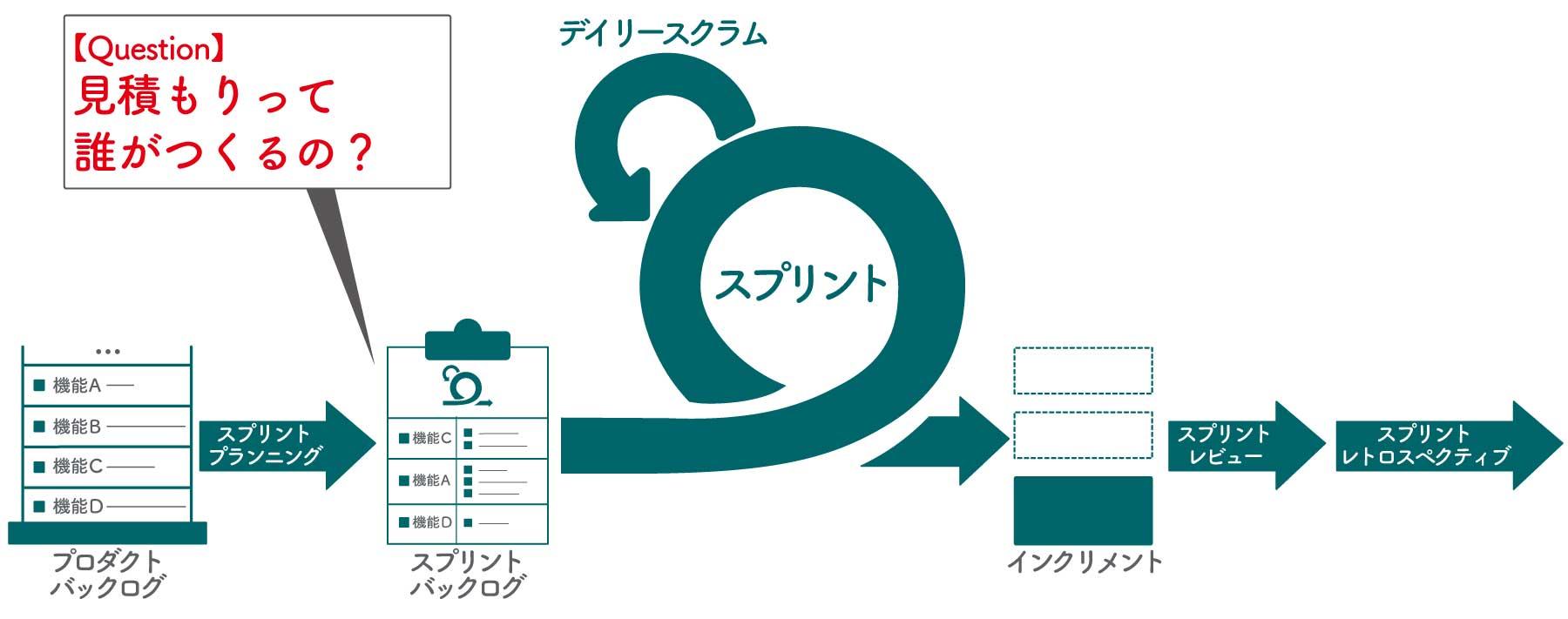 スクラム見積もりの疑問></p>  <p><b>──では、スクラムを進める上での具体的なToDoについてお伺いしていきたいと思います。まずはプロダクトバックログと見積もりですよね。プロダクトバックログを作るのはプロダクトオーナーの仕事なのでしょうか?</b></p>  <p><span style=
