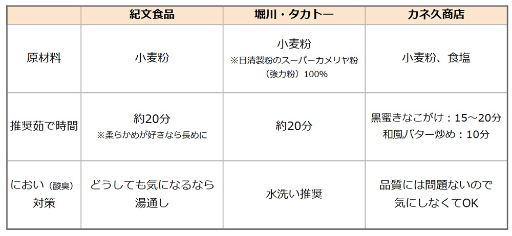 ちくわぶをメーカーごとで比較(紀文食品、堀川・タカトー、カネ久商店)