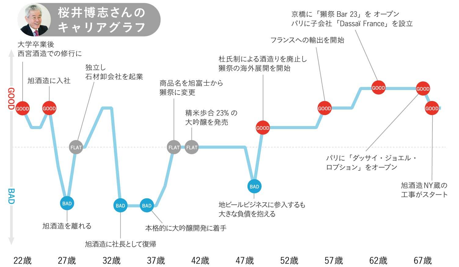 桜井博志さんのキャリアグラフ1