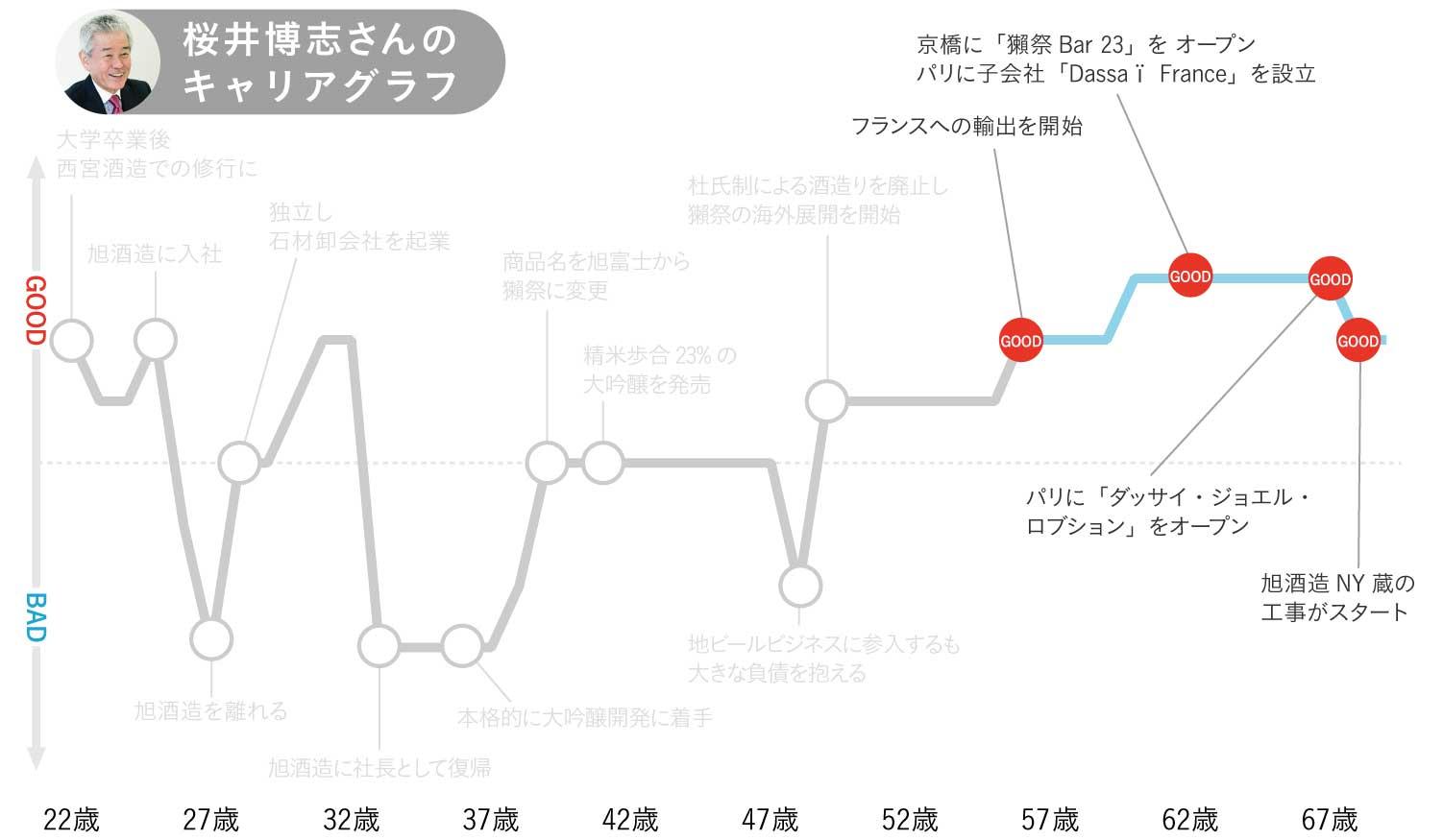 桜井博志さんのキャリアグラフ3