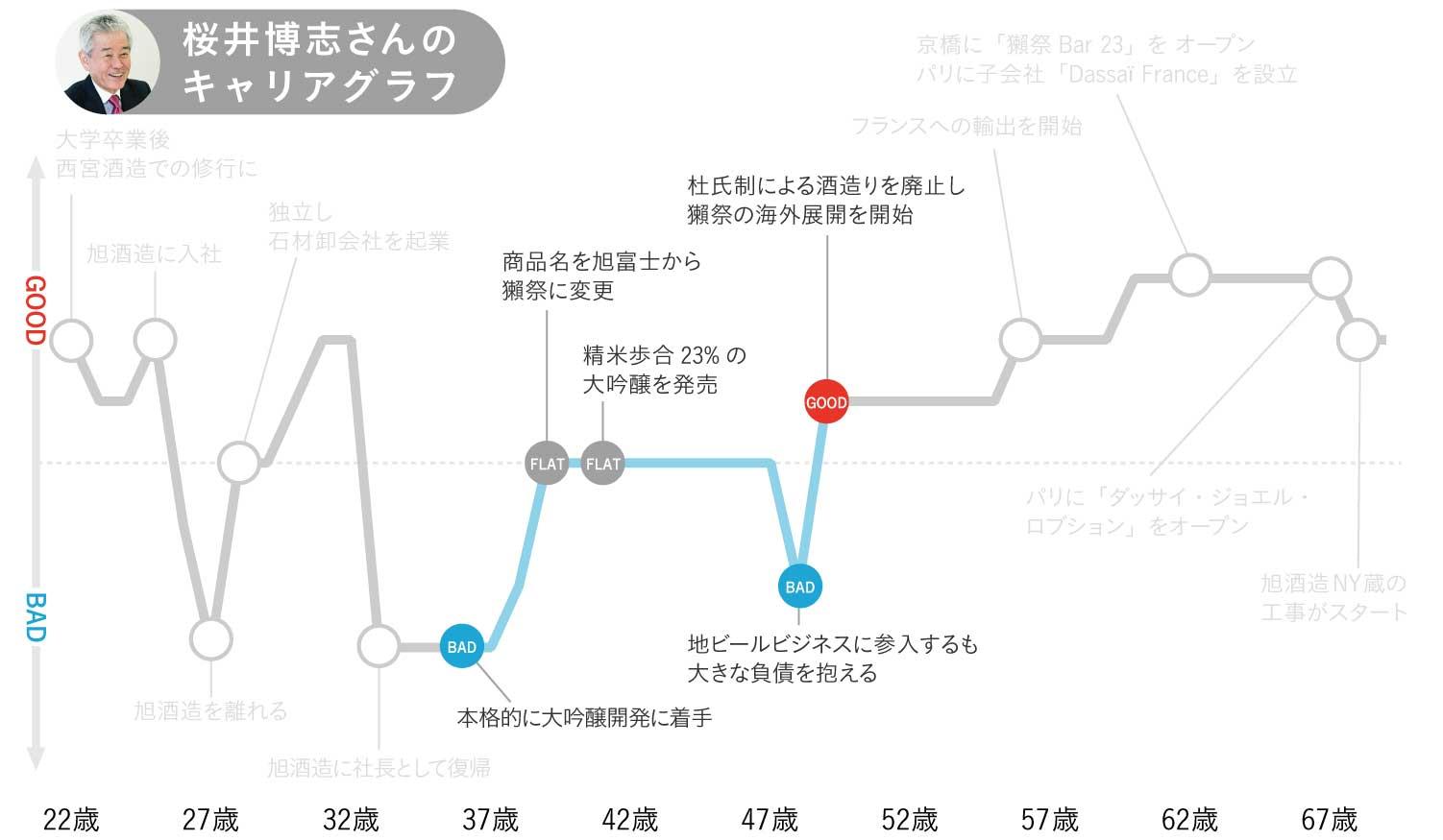 桜井博志さんのキャリアグラフ2