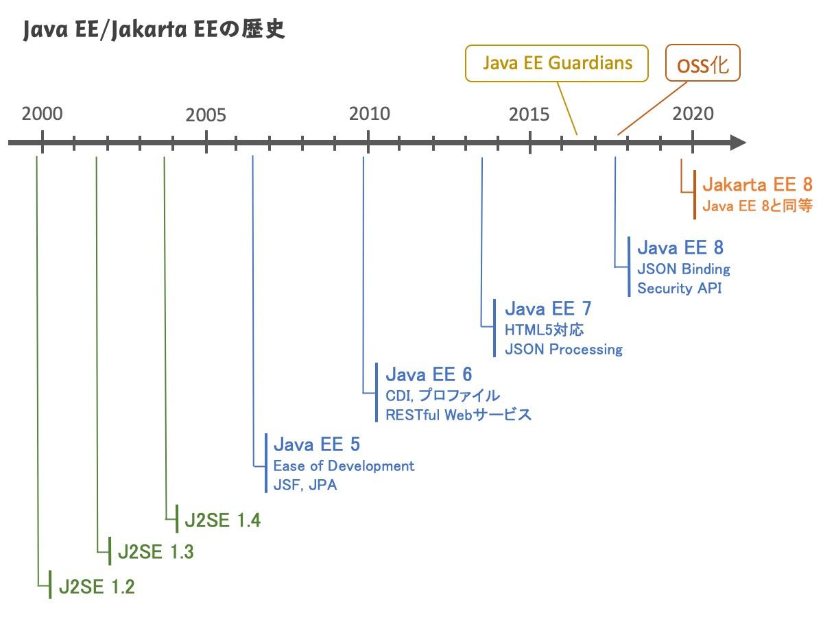 Java EE/Jakarta EEの歴史