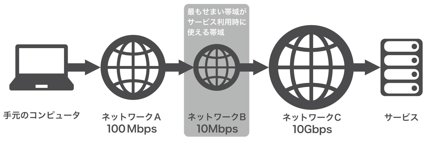 帯域ネットワークの概念図