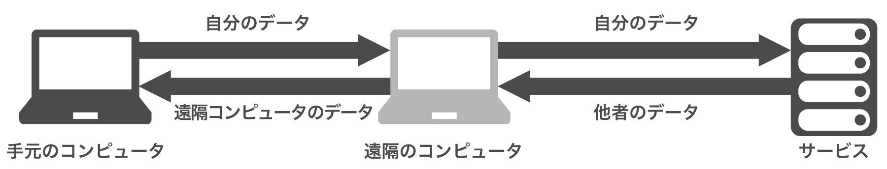 リモートデスクトップの場合のオンライン会議アクセス接続概念図