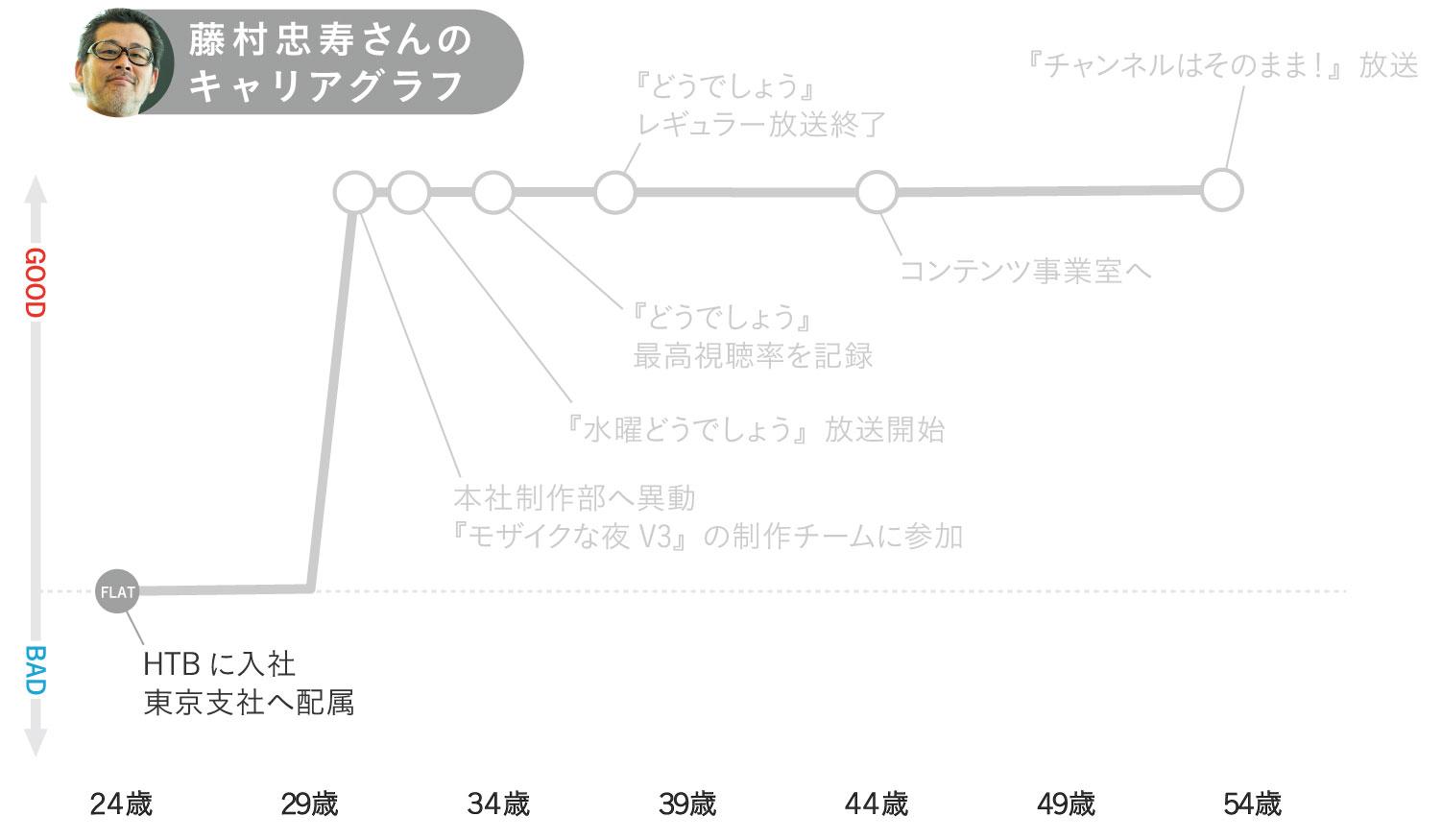 藤村忠寿さんのキャリアグラフ1