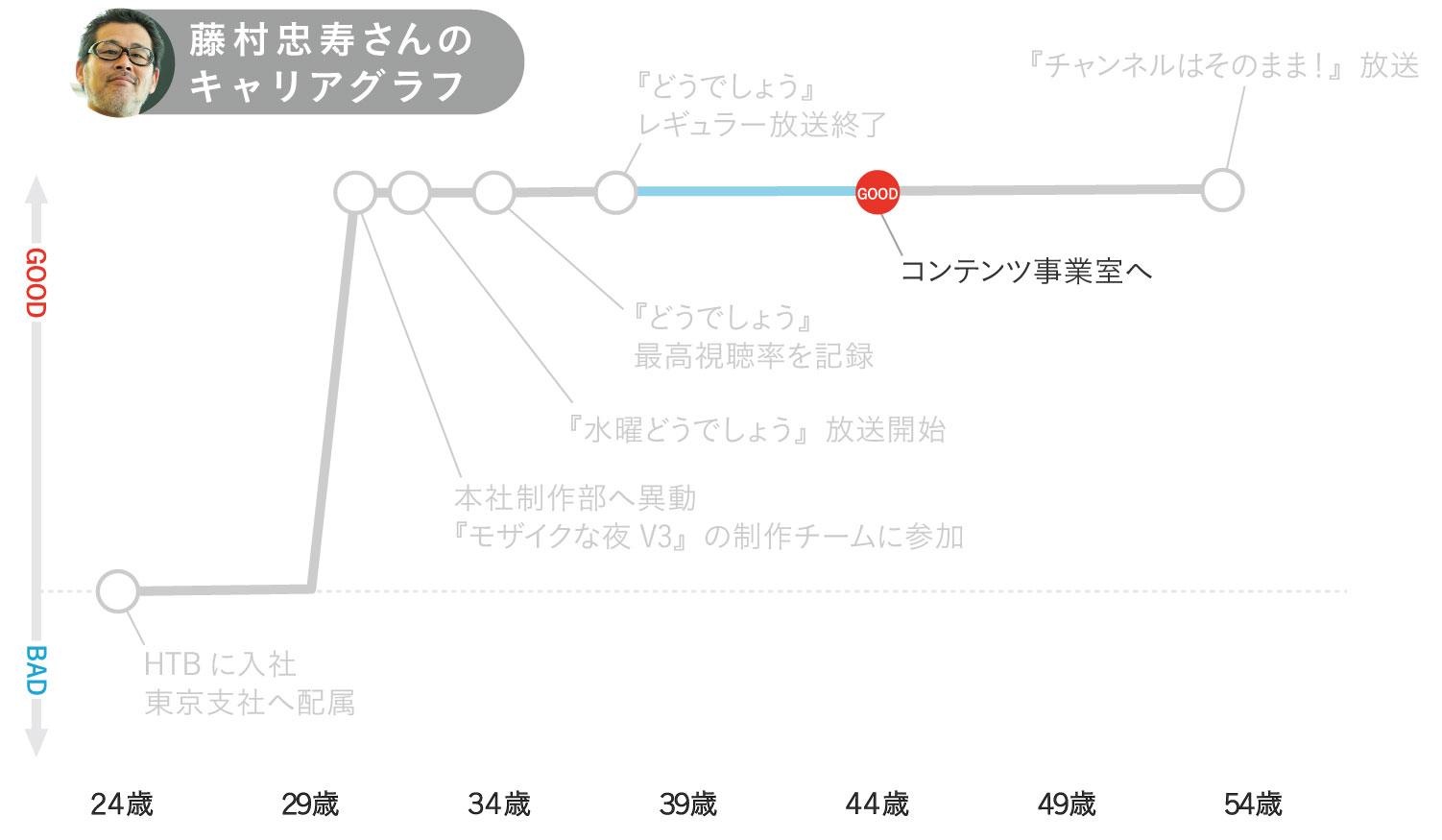 藤村忠寿さんのキャリアグラフ5