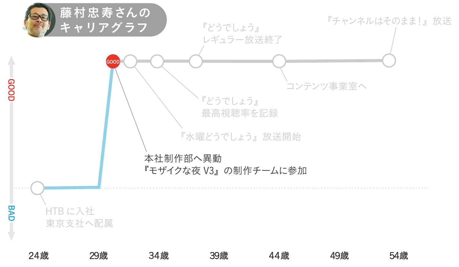 藤村忠寿さんのキャリアグラフ2