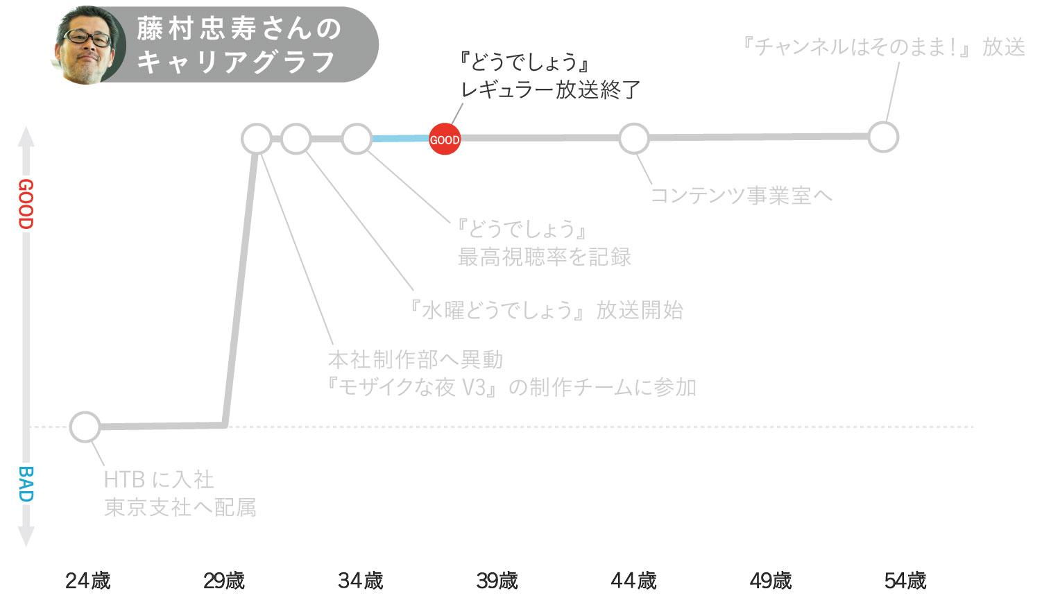 藤村忠寿さんのキャリアグラフ4