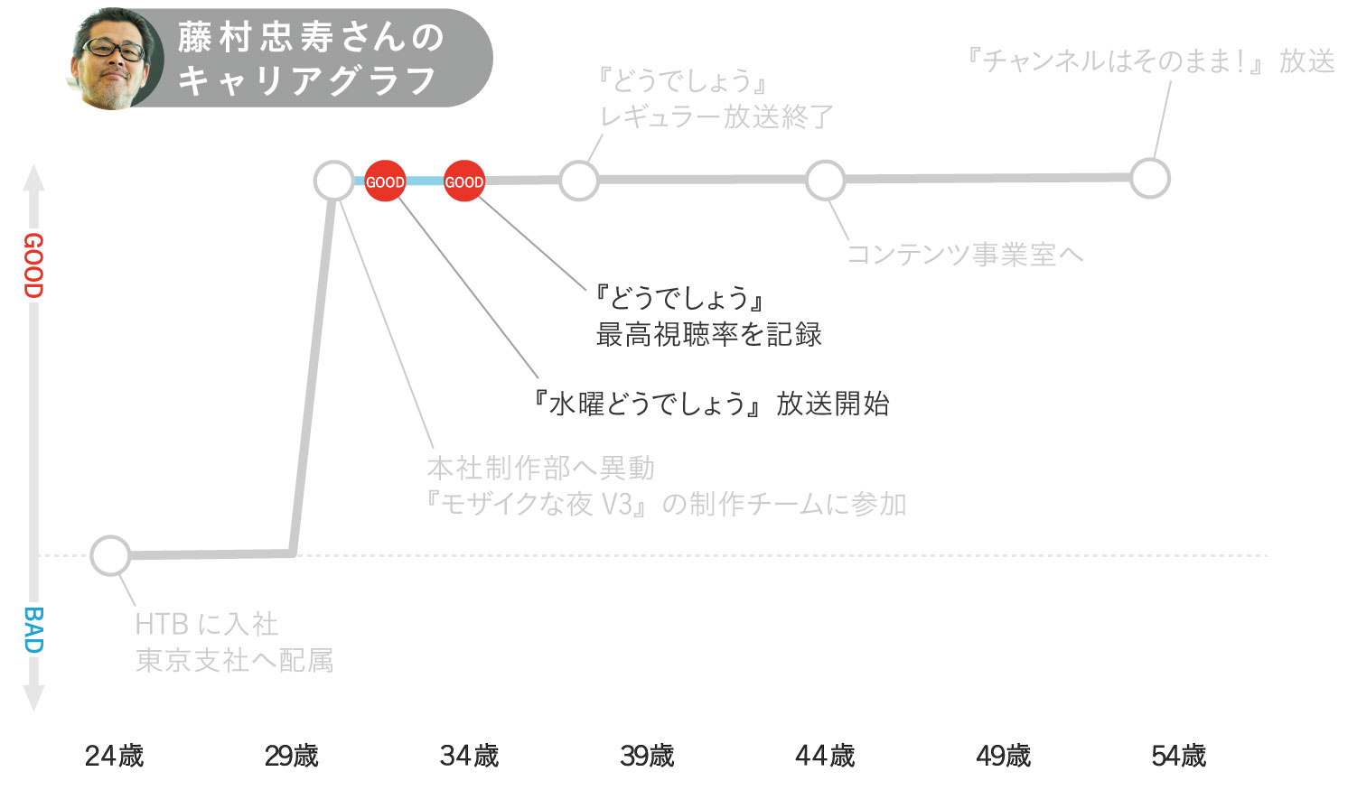 藤村忠寿さんのキャリアグラフ3