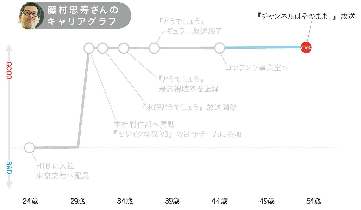 藤村忠寿さんのキャリアグラフ6